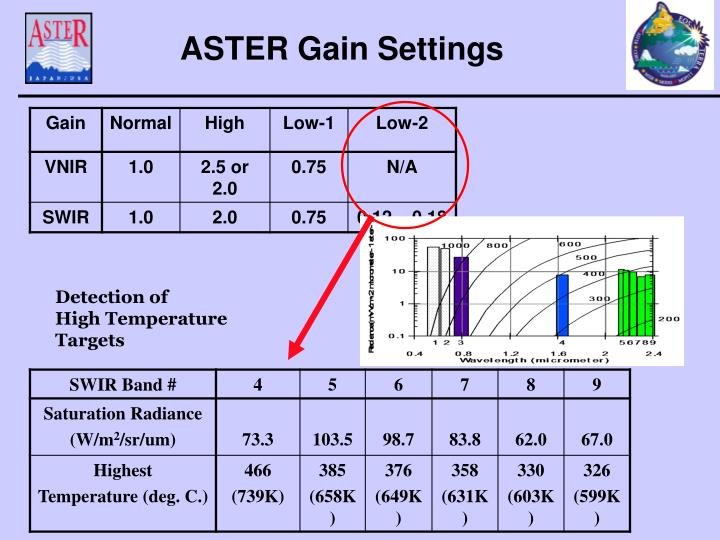 ASTER Gain Settings