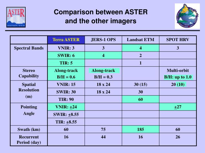 Comparison between ASTER