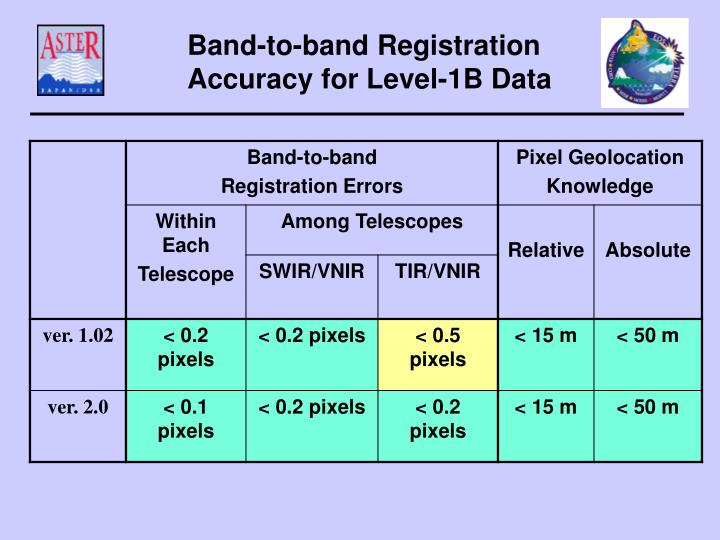 Band-to-band Registration Accuracy for Level-1B Data