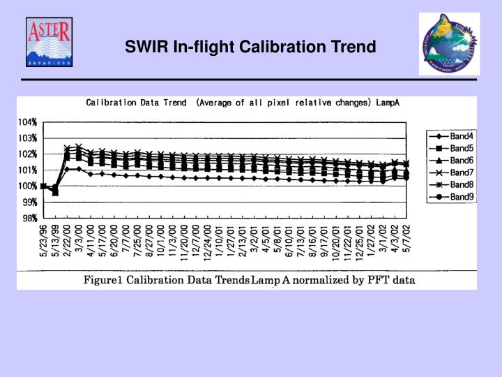 SWIR In-flight Calibration Trend