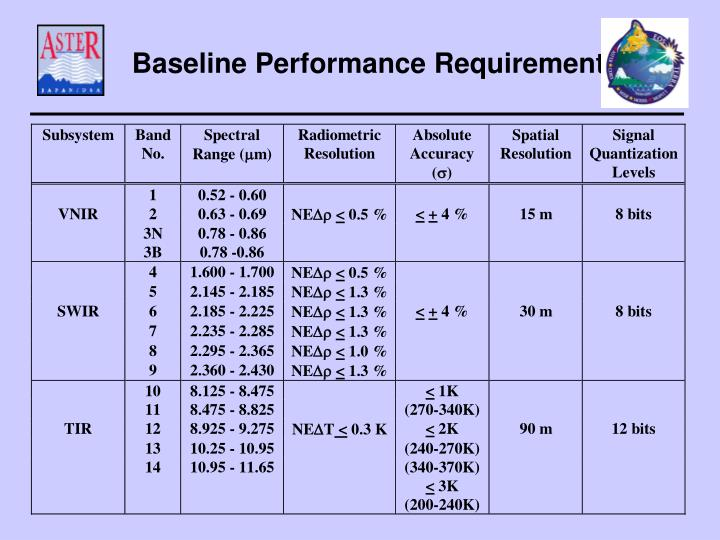 Baseline Performance Requirements