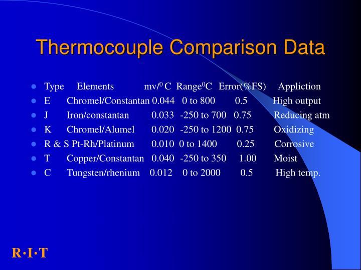 Thermocouple Comparison Data