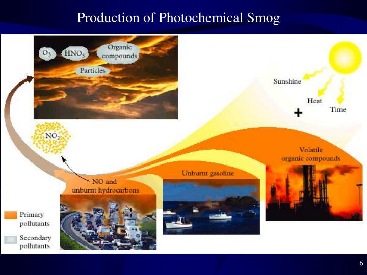 Production of Photochemical Smog