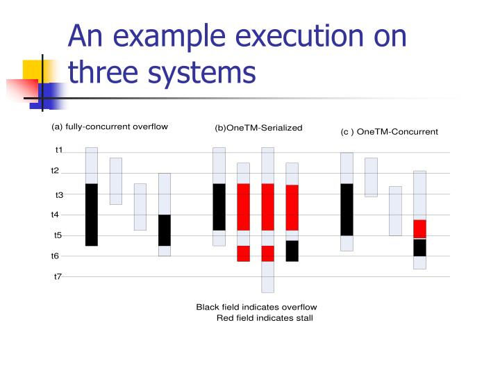 An example execution on three systems
