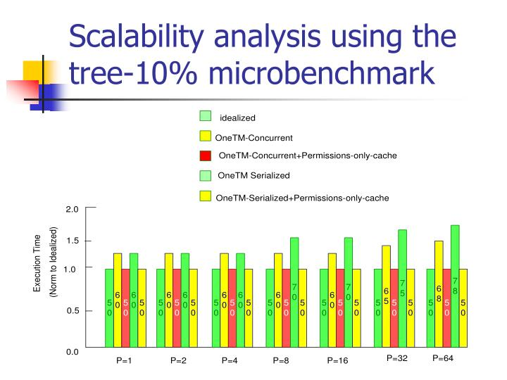 Scalability analysis using the tree-10% microbenchmark