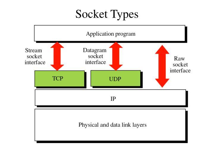 Socket Types
