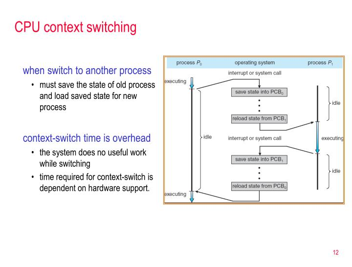 CPU context switching