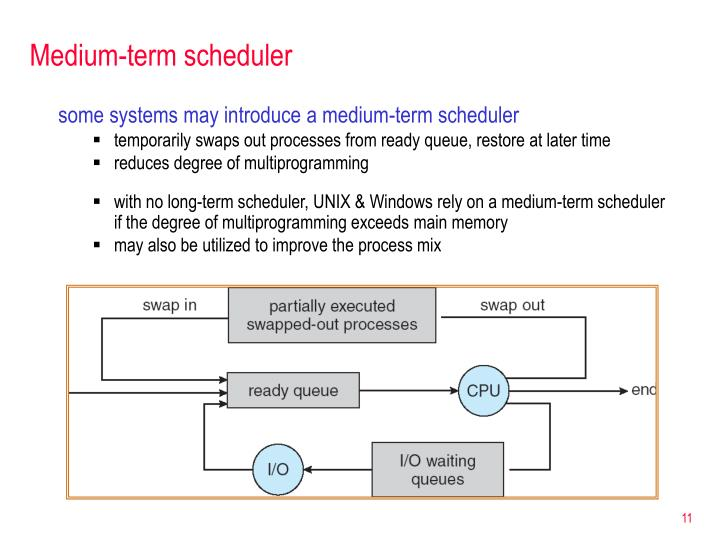 Medium-term scheduler
