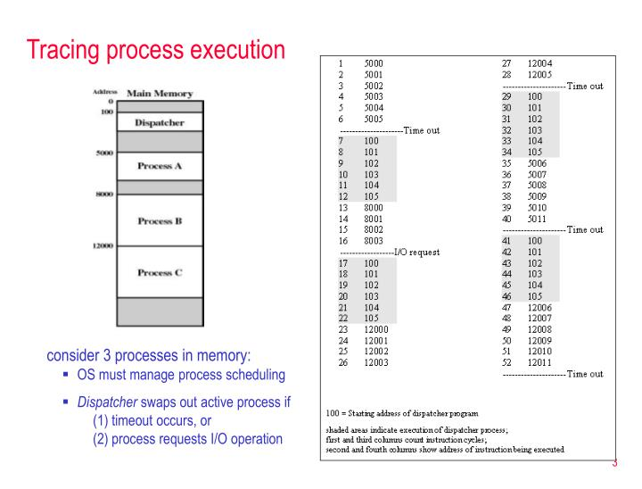 Tracing process execution