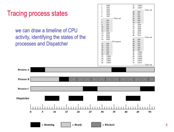Tracing process states