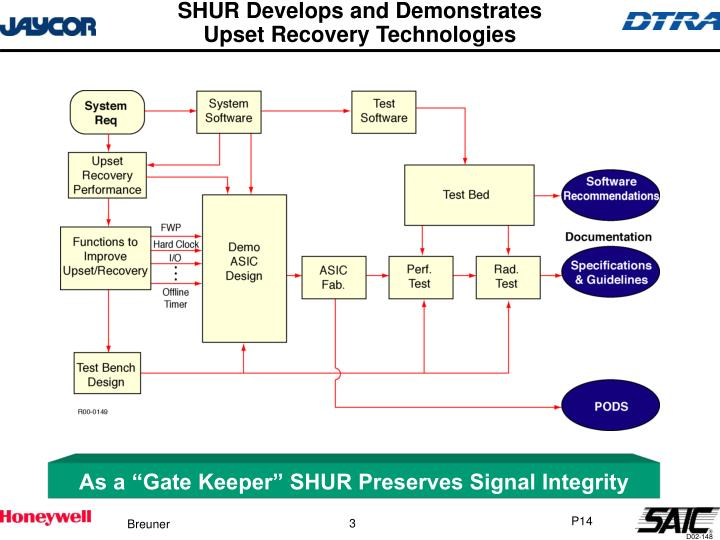 Shur develops and demonstrates upset recovery technologies