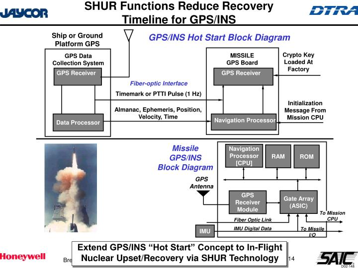 SHUR Functions Reduce Recovery