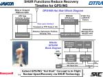 shur functions reduce recovery timeline for gps ins
