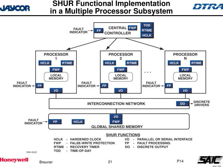SHUR Functional Implementation