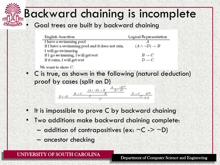 Backward chaining is incomplete