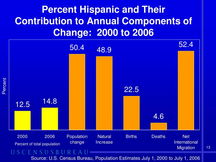 Percent Hispanic and Their Contribution to Annual Components of Change:  2000 to 2006