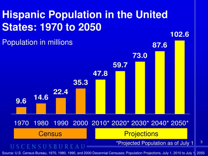 Hispanic Population in the United States: 1970 to 2050