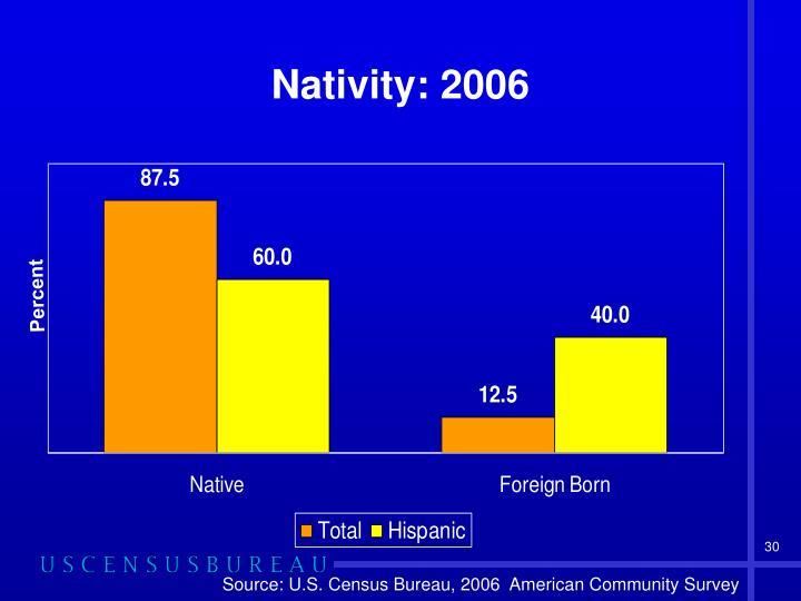 Nativity: 2006