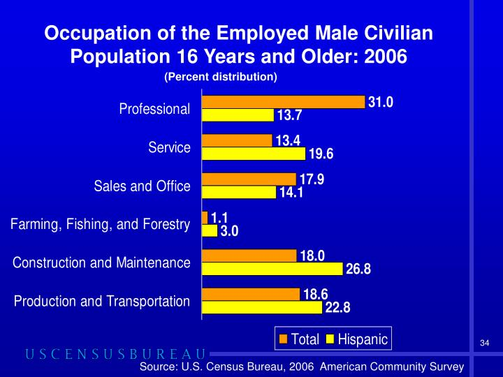 Occupation of the Employed Male Civilian Population 16 Years and Older: 2006