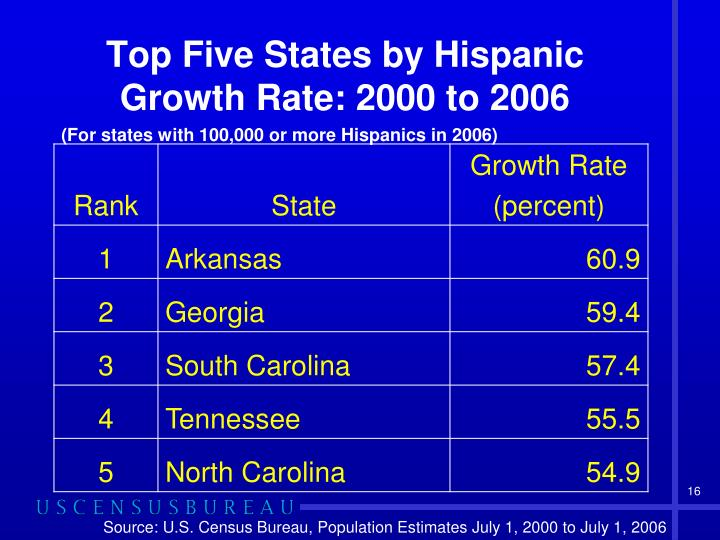 Top Five States by Hispanic Growth Rate: 2000 to 2006