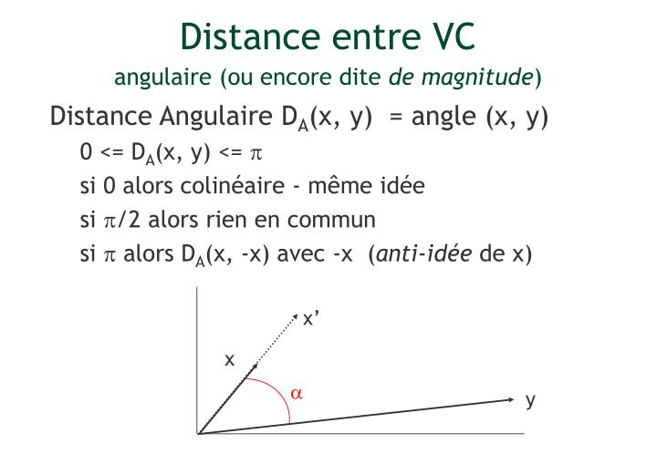 Distance entre VC