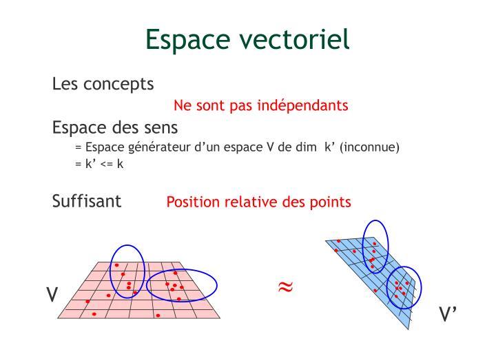 Espace vectoriel
