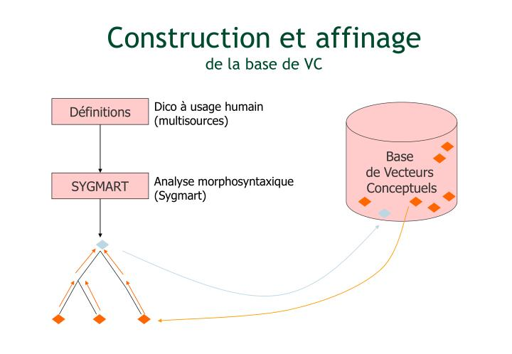 Construction et affinage