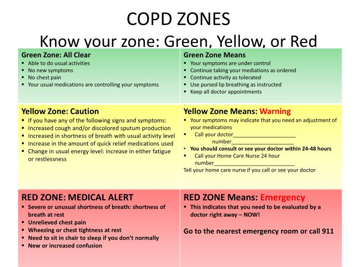 Copd zones know your zone green yellow or red
