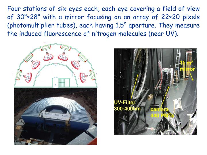 Four stations of six eyes each, each eye covering a field of view of 30°×28° with a mirror focusing on an array of 22×20 pixels (photomultiplier tubes), each having 1.5° aperture. They measure the induced fluorescence of nitrogen molecules (near UV).