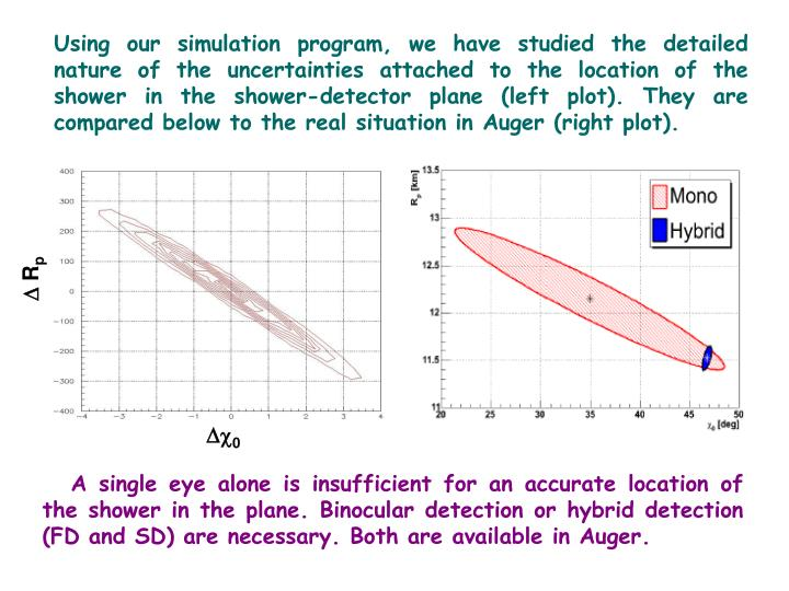 Using our simulation program, we have studied the detailed nature of the uncertainties attached to the location of the shower in the shower-detector plane (left plot). They are compared below to the real situation in Auger (right plot).