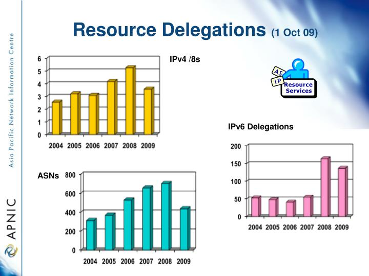 Resource Delegations