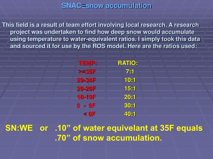SNAC=snow accumulation
