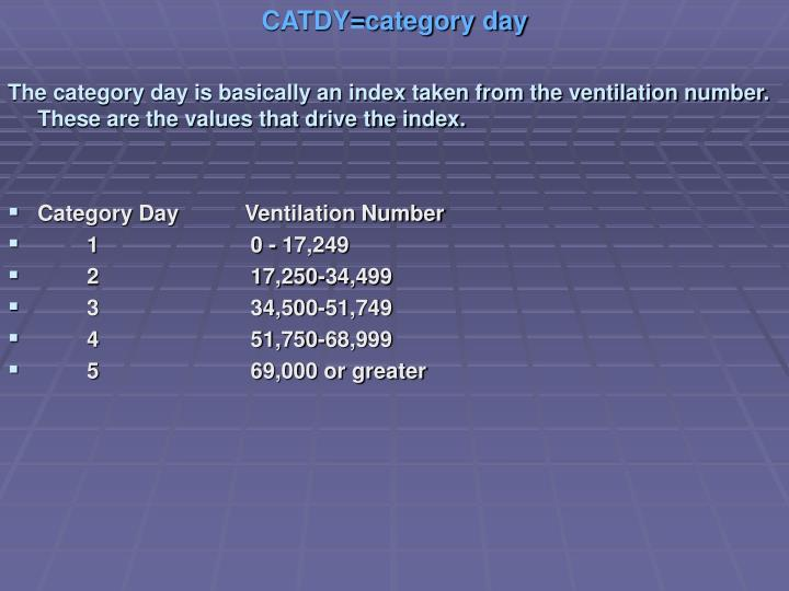 CATDY=category day