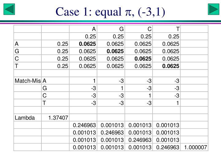 Case 1: equal