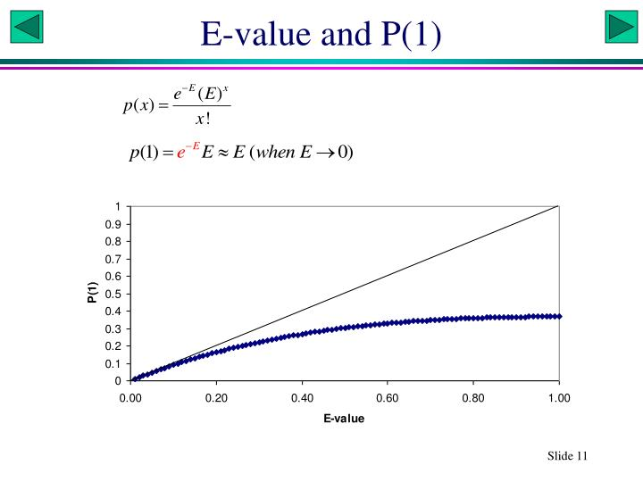 E-value and P(1)