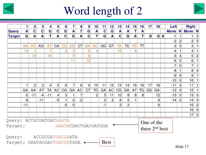 Word length of 2