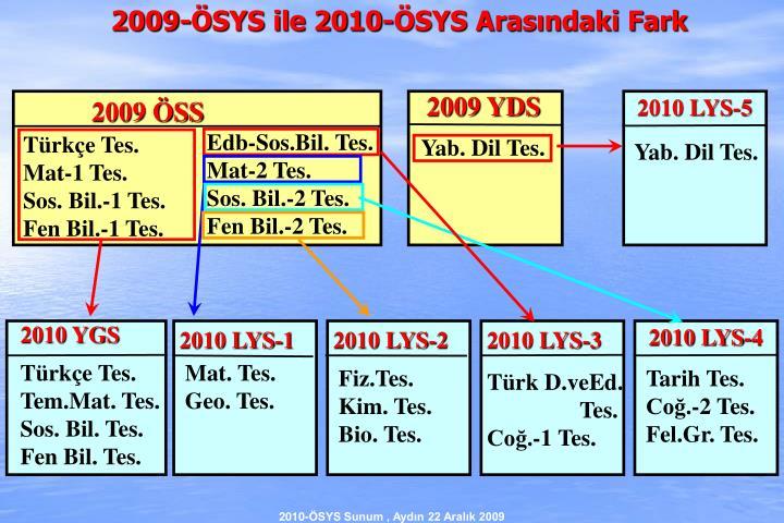 2009-ÖSYS ile 2010-ÖSYS Arasındaki Fark
