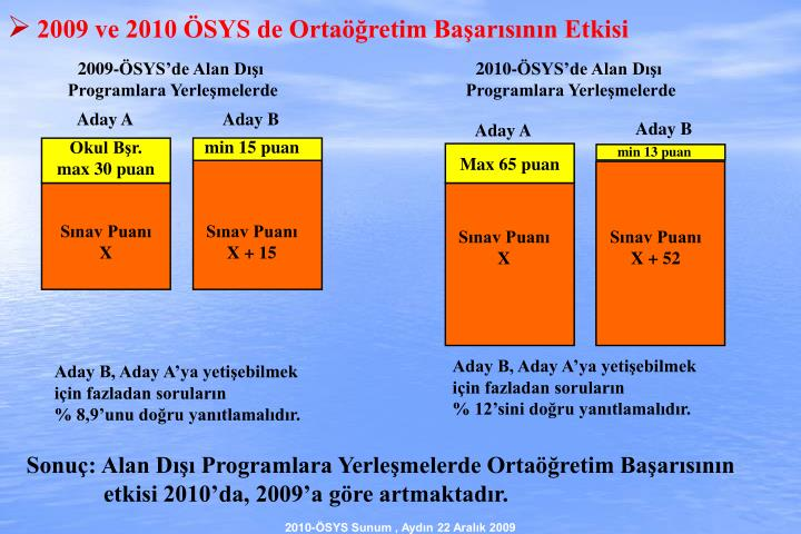 2009 ve 2010 ÖSYS de Ortaöğretim Başarısının Etkisi