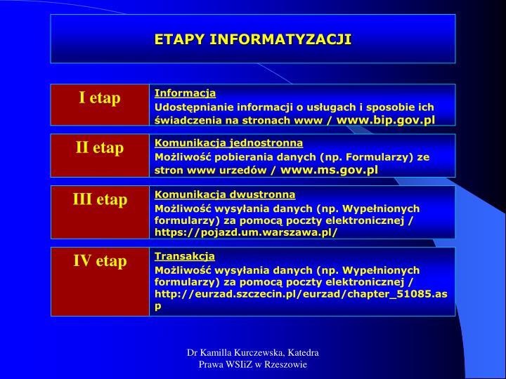 ETAPY INFORMATYZACJI