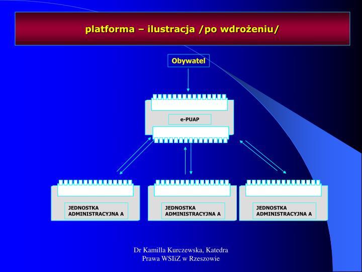 platforma – ilustracja /po wdrożeniu/