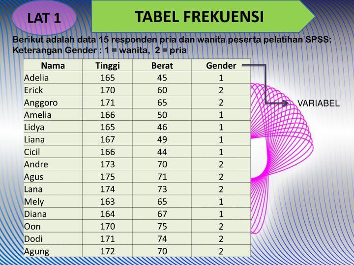 Berikut adalah data 15 responden pria dan wanita peserta pelatihan SPSS: