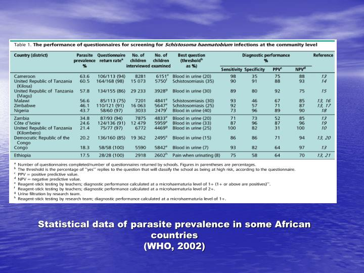 Statistical data of parasite prevalence in some African countries