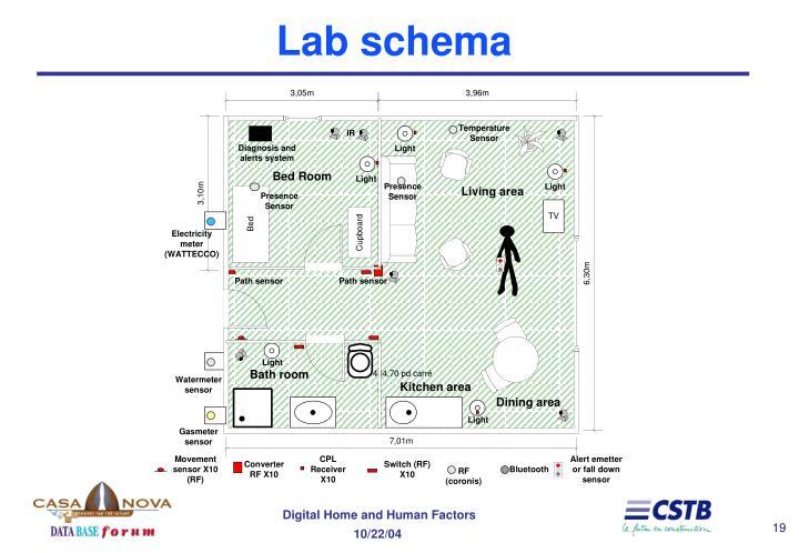 Lab schema