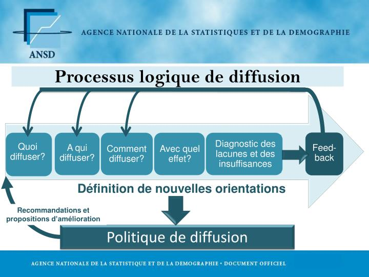 Processus logique de diffusion