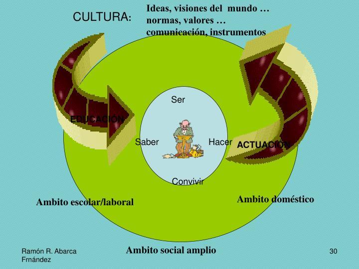 Ideas, visiones del  mundo … normas, valores … comunicación, instrumentos