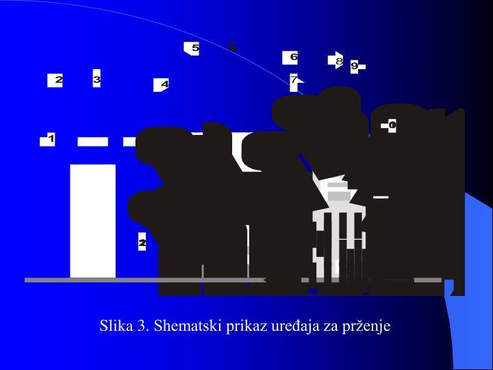 Slika 3. Shematski prikaz uređaja za prženje