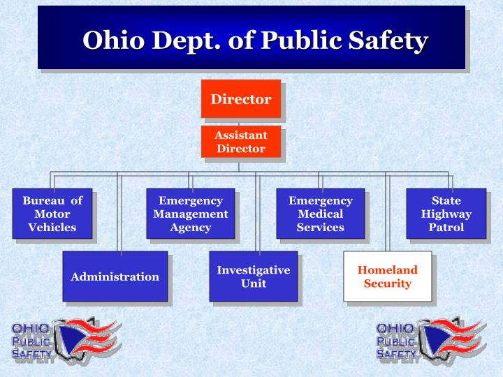 Ohio Dept. of Public Safety