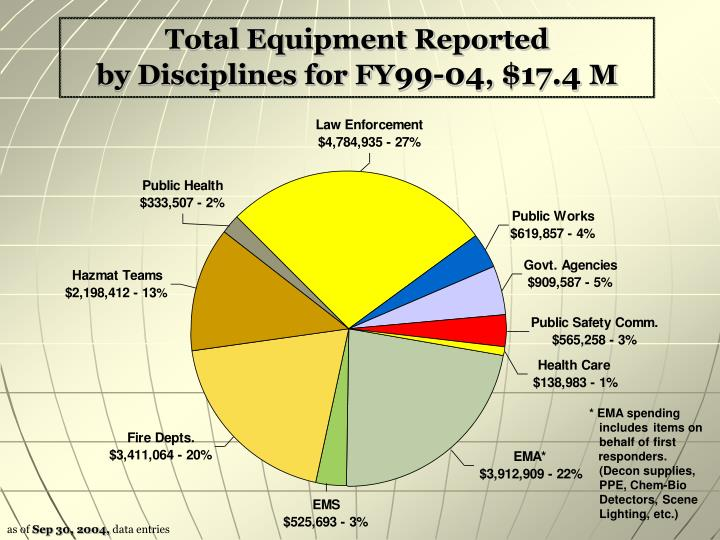 Total Equipment Reported