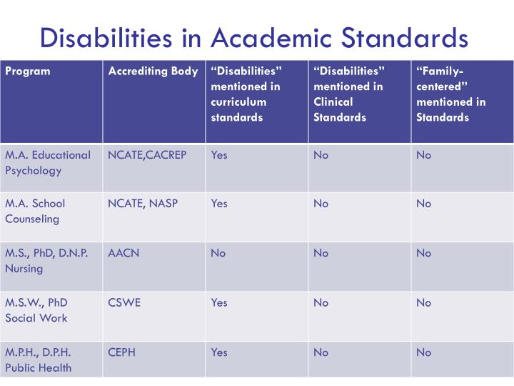 Disabilities in Academic Standards