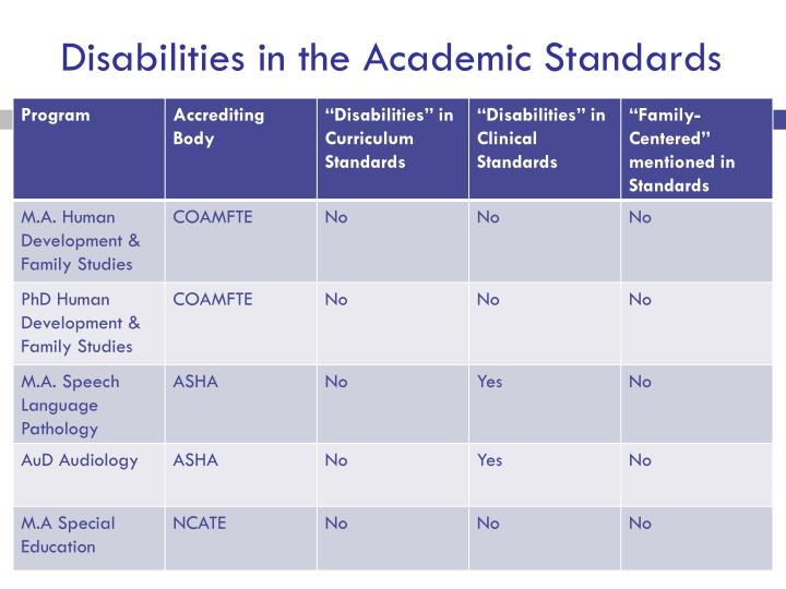 Disabilities in the Academic Standards